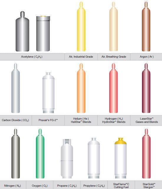 Praxair Cylinder Color Chart